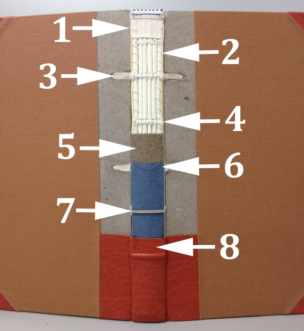 1. False endband; 2. Whip-stitching/overcasting; 3. Laced-in sunken cord; 4. Cut sunken cord; 5. Paper lining; 6. Tube hollow; 7. False raised band; 8. Leather
